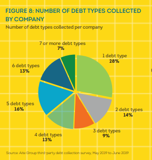 11-5-2019 TU Report - Debt Type collections