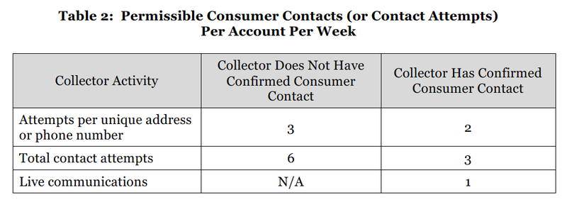 CFPB Outline 7.2016 Table 2 - Contacts Per Week