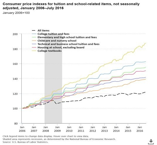 Exhibit-CPI for tuition and school-related costs 2006-2016