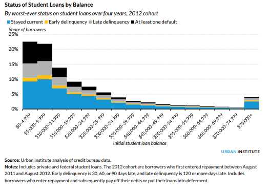 Urban Institute Report - Loan Status by Balance 10.02.2018