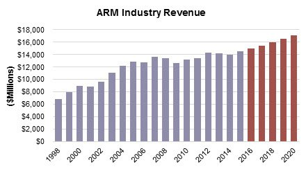 kaulkin-ginsberg-arm-industry-revenue-10.10.16