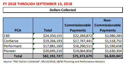 IRS Q3 FY2018 PDC Report - Dollars Collected