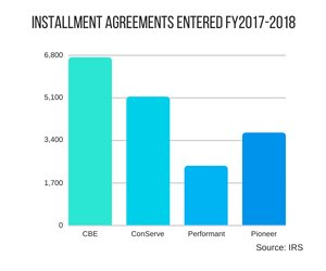 iA-IRS PCA installment agreements 2017-2018 to date